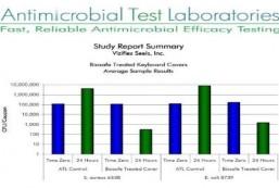 Anti Microbial Test Laboratories
