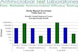 Anti Microbial Test Laboratories - biosafe