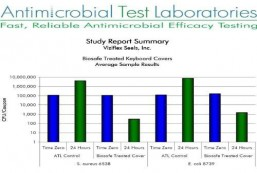 antimicrobial testing laboratories