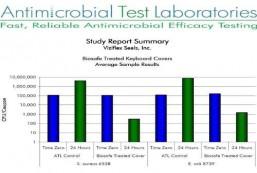 antimicrobial testing laboratories