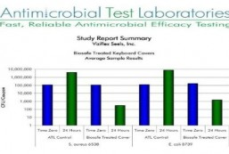 AntiMicrobial test Laboratories