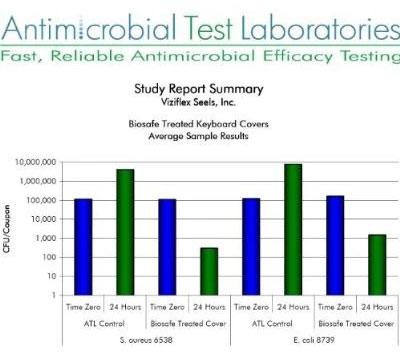 Microsoft Comfort Curve Biosafe Anti Microbial Keyboard Cover